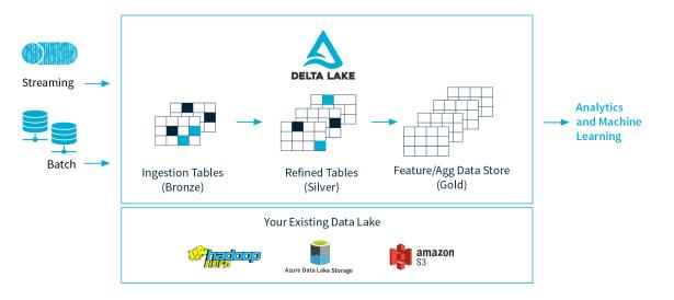 Delta-Lake-Architecture