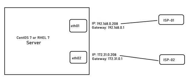 internet_routing