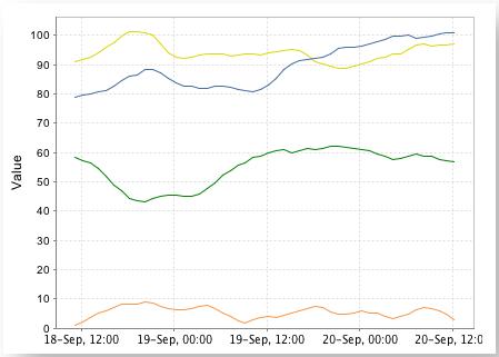 timeseries_chart01